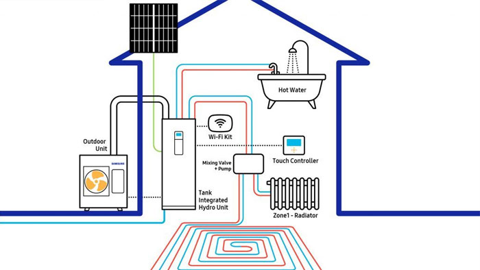 Wat is een lucht-warmtepomp? - Airconditioning & warmtepomp Service Nederland