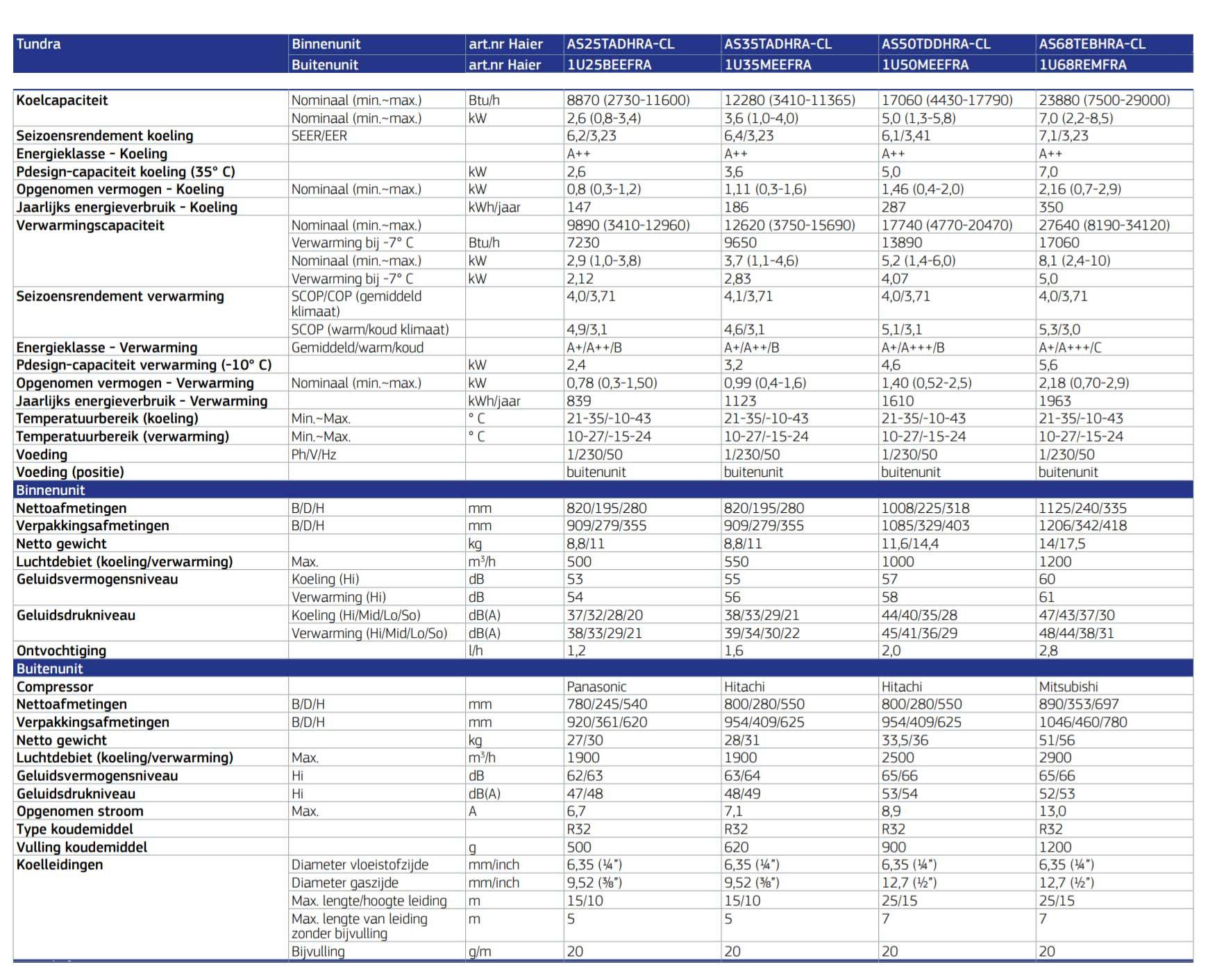 Haier Tundra: specificaties