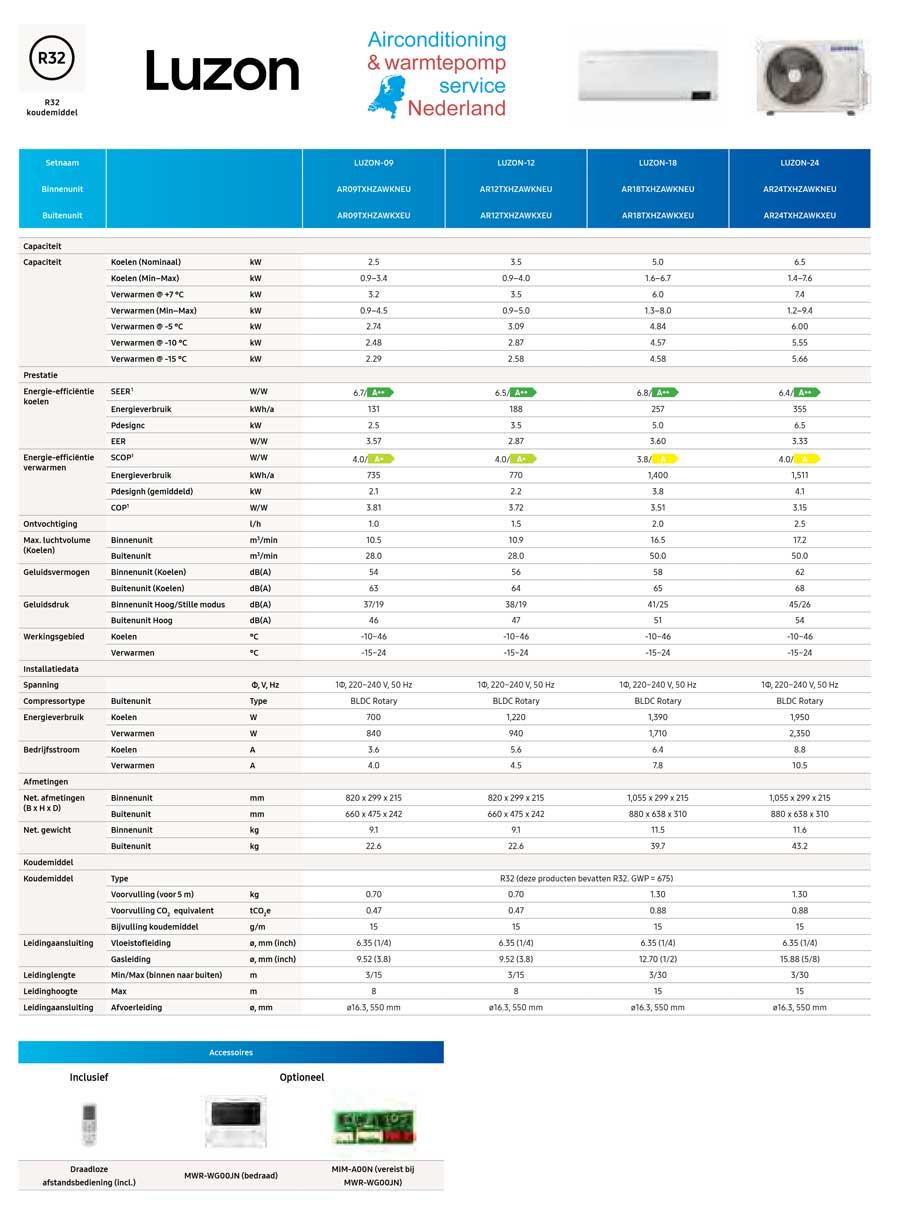 Samsung Luzon specificaties